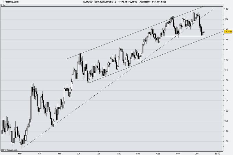 Spot FX EUR_USD (-)