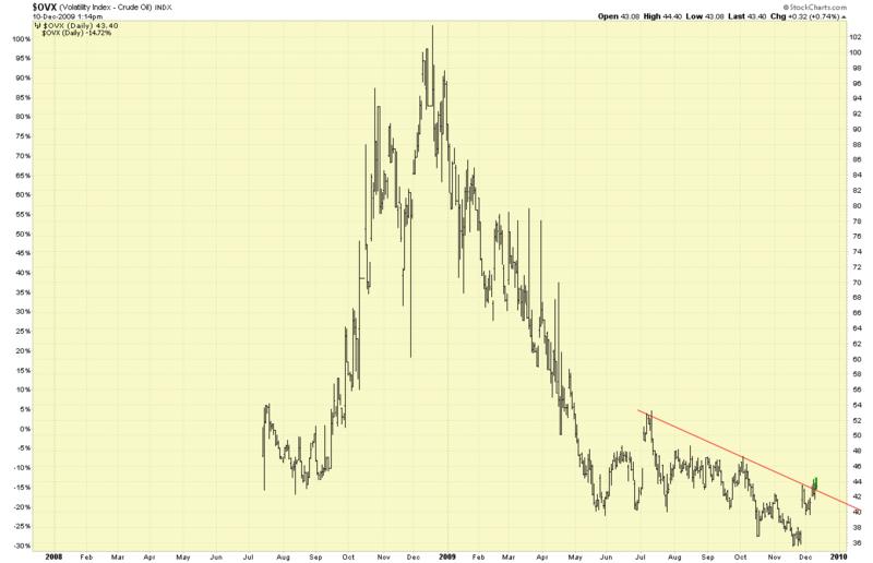 Volatilty index