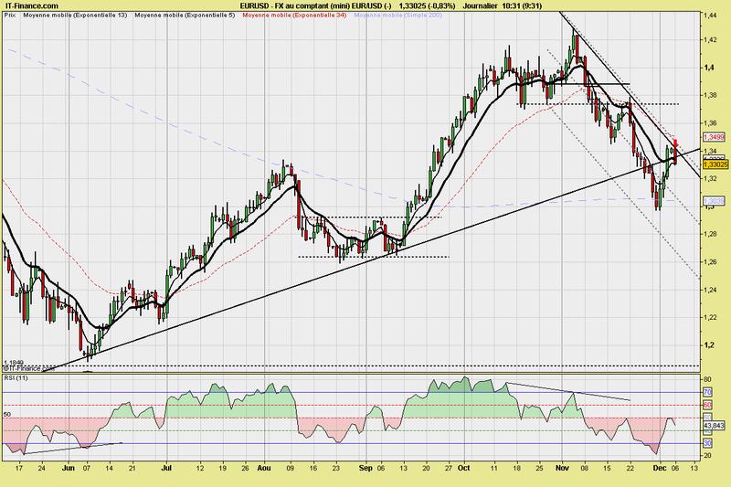 Reversal FX au comptant (mini) EUR_USD (-)