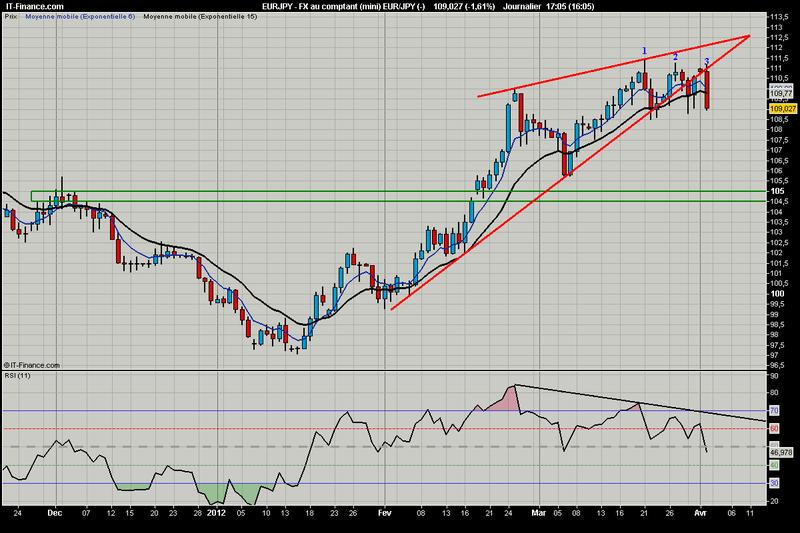 FX au comptant (mini) EUR_JPY (-)