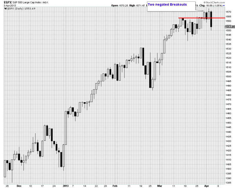 Spx candles
