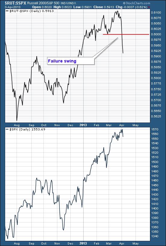 Failure swing on the ratio