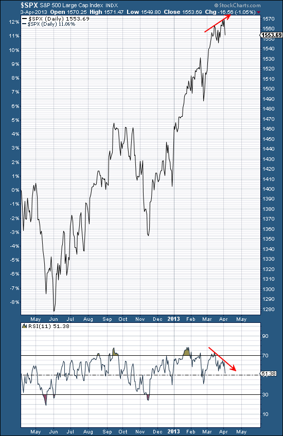 Spx one year
